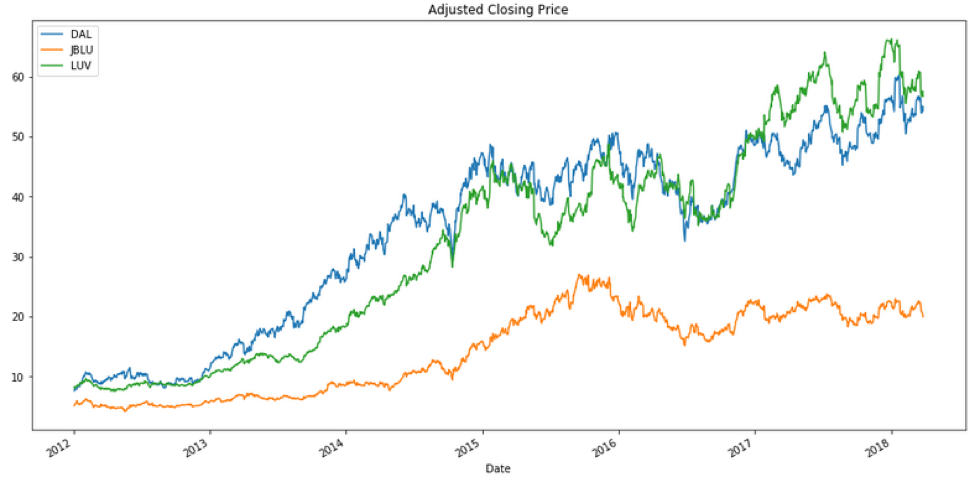 adjusted-closing-price-plot