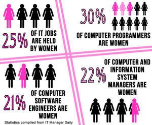 women-in-tech-stats